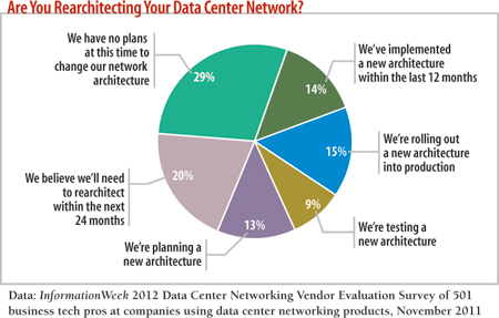 Are you rearchitecting your data center network?