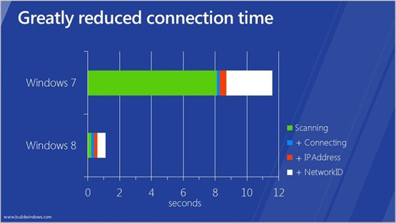 Windows 8: Greatly reduced connection time