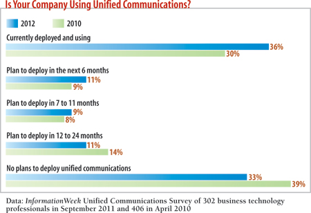 Is your company using Unified Communications?