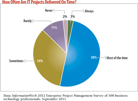 How satisfied are business users with quality of IT projects delivered?