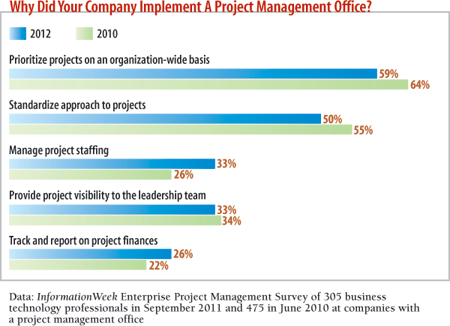 Why did your company implement a project management office?