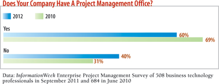 How often are IT projects delivered on time?