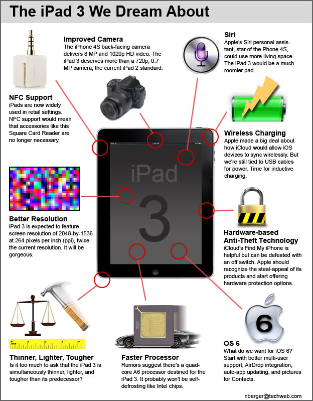 iPad3: 9 Things We Really Want - Infographic