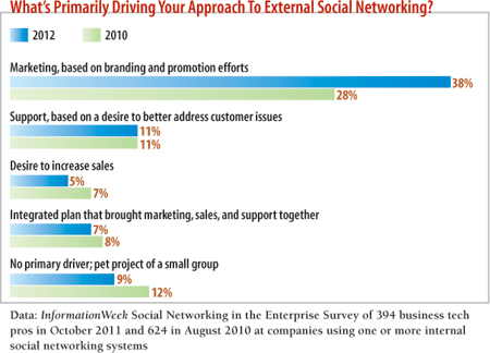 What is your primary approach to social networking?