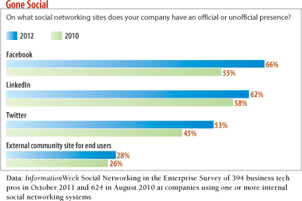 On what social networking site does your company have a  presence?