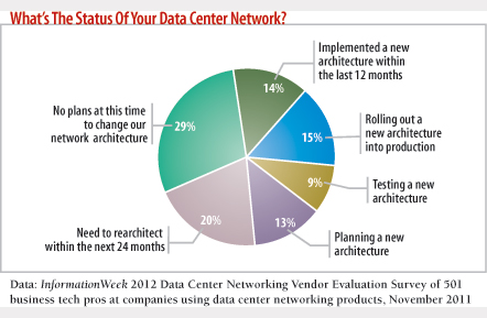 chart: What is the status of your data center network?