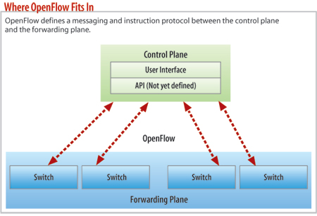 diagram: Where  OpenFlow fits in