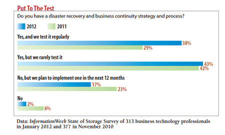 Do you have a disaster recovery process?