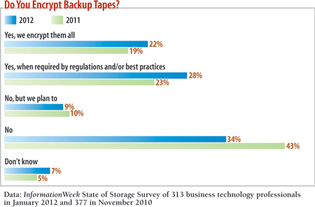 Do you encrypt backup tapes?