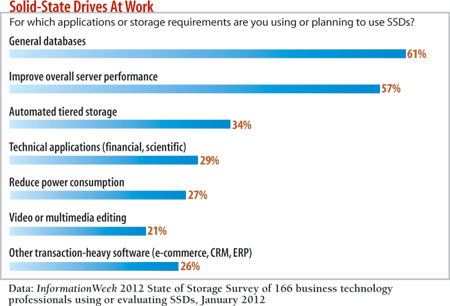 For which applications are you  planning to use SSDs?