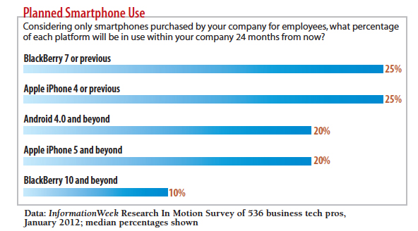 What percentage of each smartphone  will be used in your company?