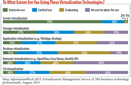 chart: To what extent are you using these virtualization technologies?