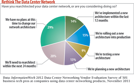Have you rearchitected your data center network, or are you considering doing so?