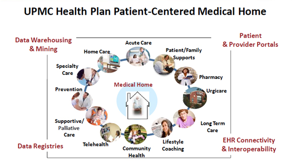 UPMC Health Plan Patient Centered medical Home