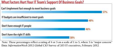 What factors hurt your IT Team's support of business goals?