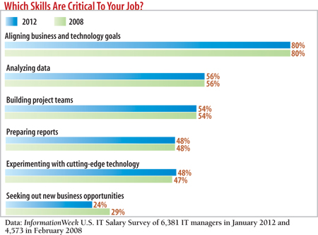 What skills are critical to your job?