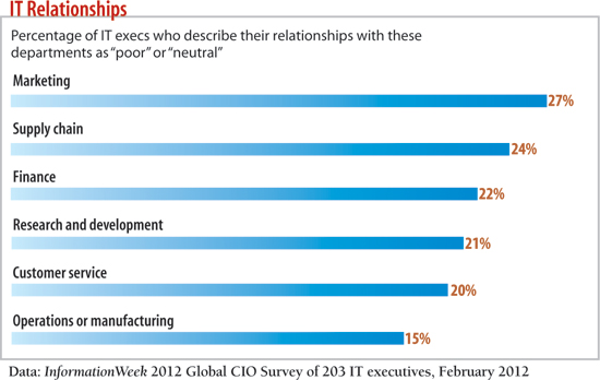 chart: Percentage of IT execs who describe their relationships with these departments as poor or neutral