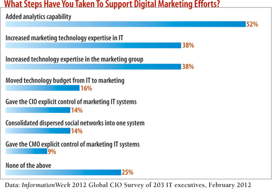 chart: What steps have you taken to support digital marketing efforts?