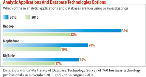 chart: which of these analytic application and databases are you using or investigating?