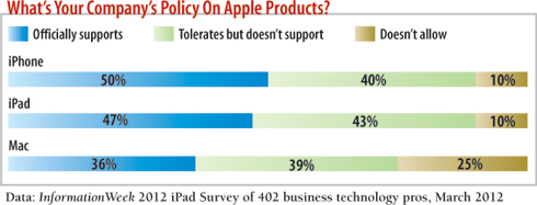 chart: What's your company's policy on Apple products?