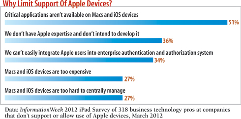 chart: why limit support of Apple devices?
