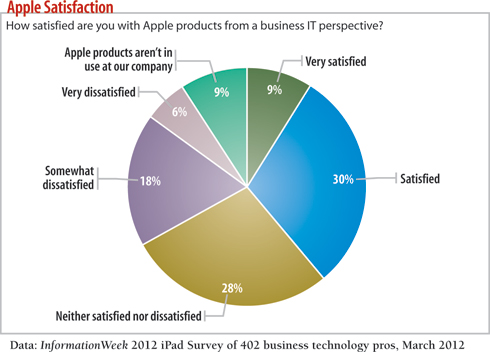 How satisfied are you with Apple products from a business IT perspective?
