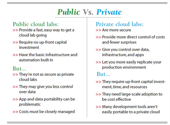 chart: Public cloud labs vs. Private cloud labs