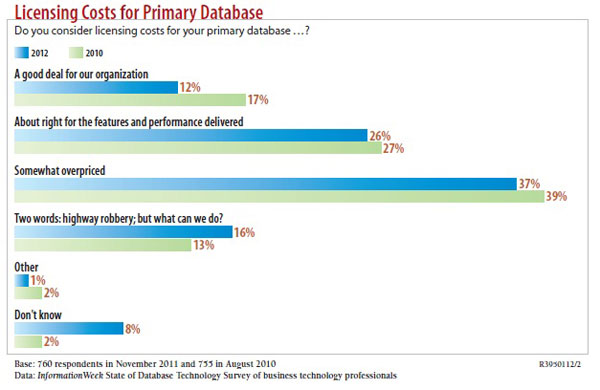 chart: Do you consider licensing costs for your primary database?