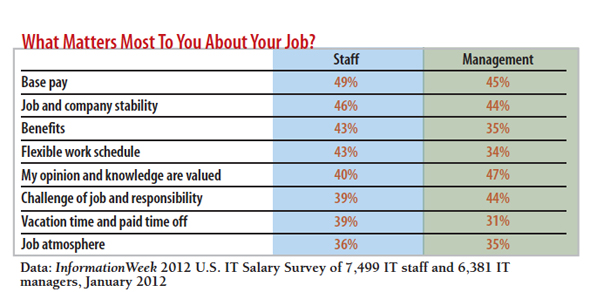 chart: What matters most to you about your job?
