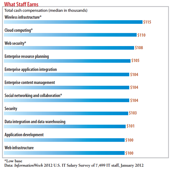 chart: What staff earns