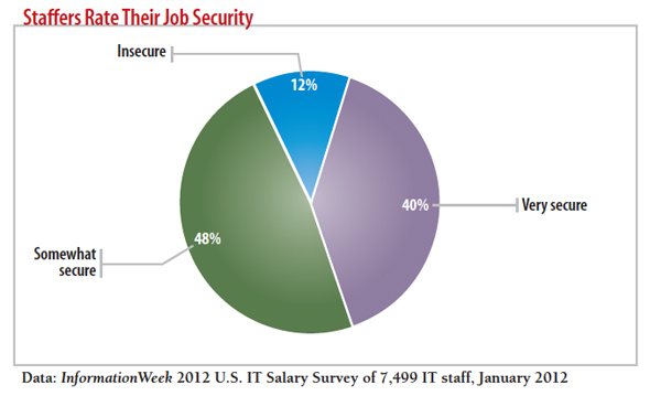 chart: Staffers rate their job security