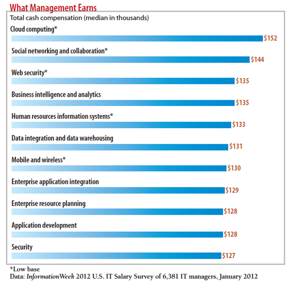 chart: What managers earn