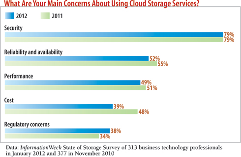 chart: What are your main concerns about using cloud storage?