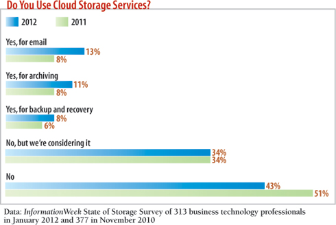 chart: Do you use cloud storage services?