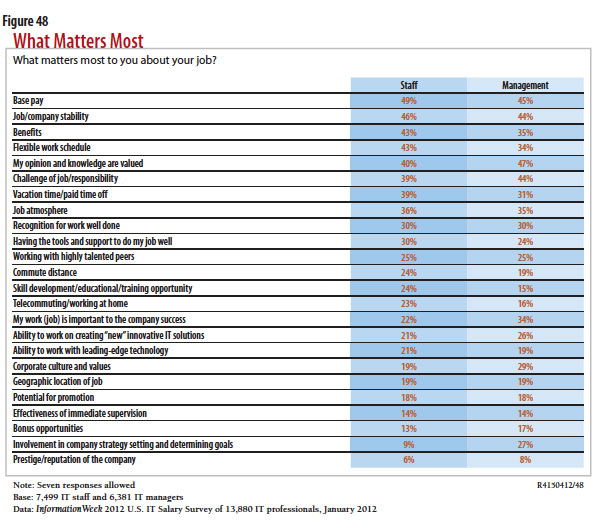 chart: what matters most