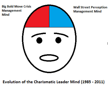 Evolution of the Charasiatic Leader Mind (1985-2011)