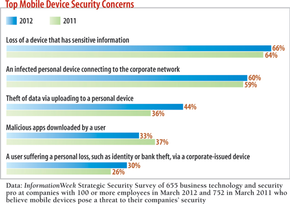 chart: Top mobile device security concerns