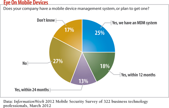 chart: Does your company have a mobile device management system?