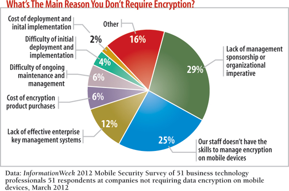 chart: What's the main reason you don't require encryption?