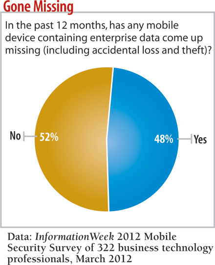 chart: Has any mobile device containing enterprise data gone missing?