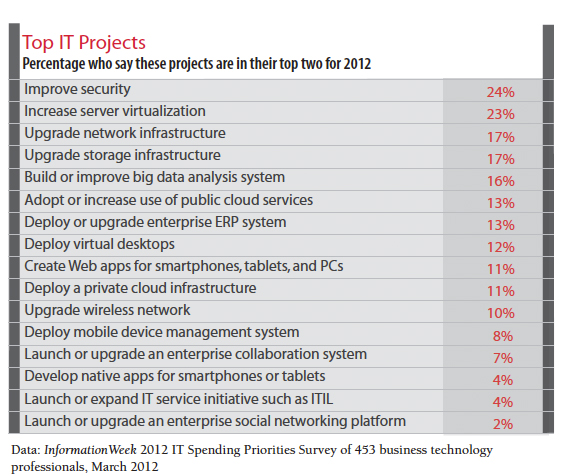 Table: Top IT Projects