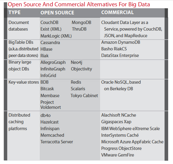 Table: open source and commercial alternatives for big data