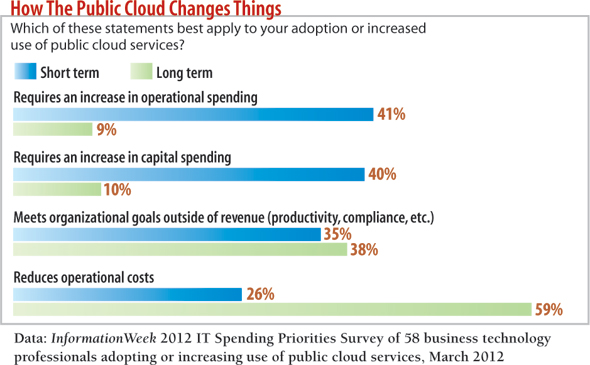 chart: Which of these statements best apply to your adoption or increased use of public cloud services?