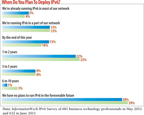 chart: When do you plan to deploy iPv6?