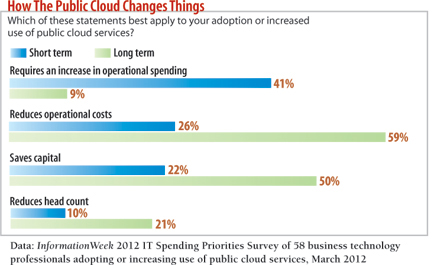 chart: How The Public Cloud Changes Things