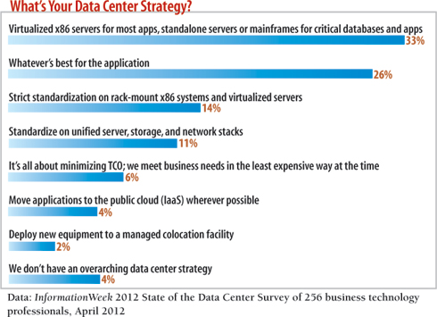 chart: What's your data center strategy?