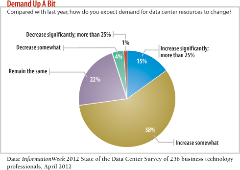 chart: How do you expect demand for data center resources to change?