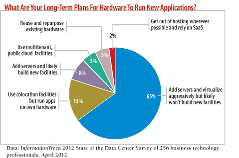 chart: What are your long-term plans for hardware to run new applications?