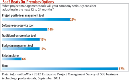 chart: SaaS Beats On-Premises Options