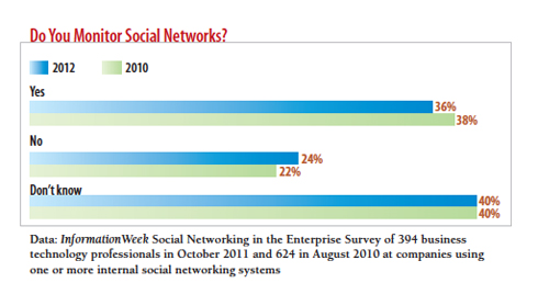 chart: do you monitor social networks?
